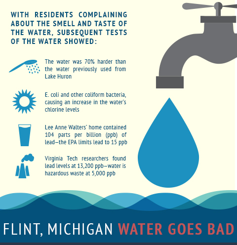 Flint-Michigan-water-infographic