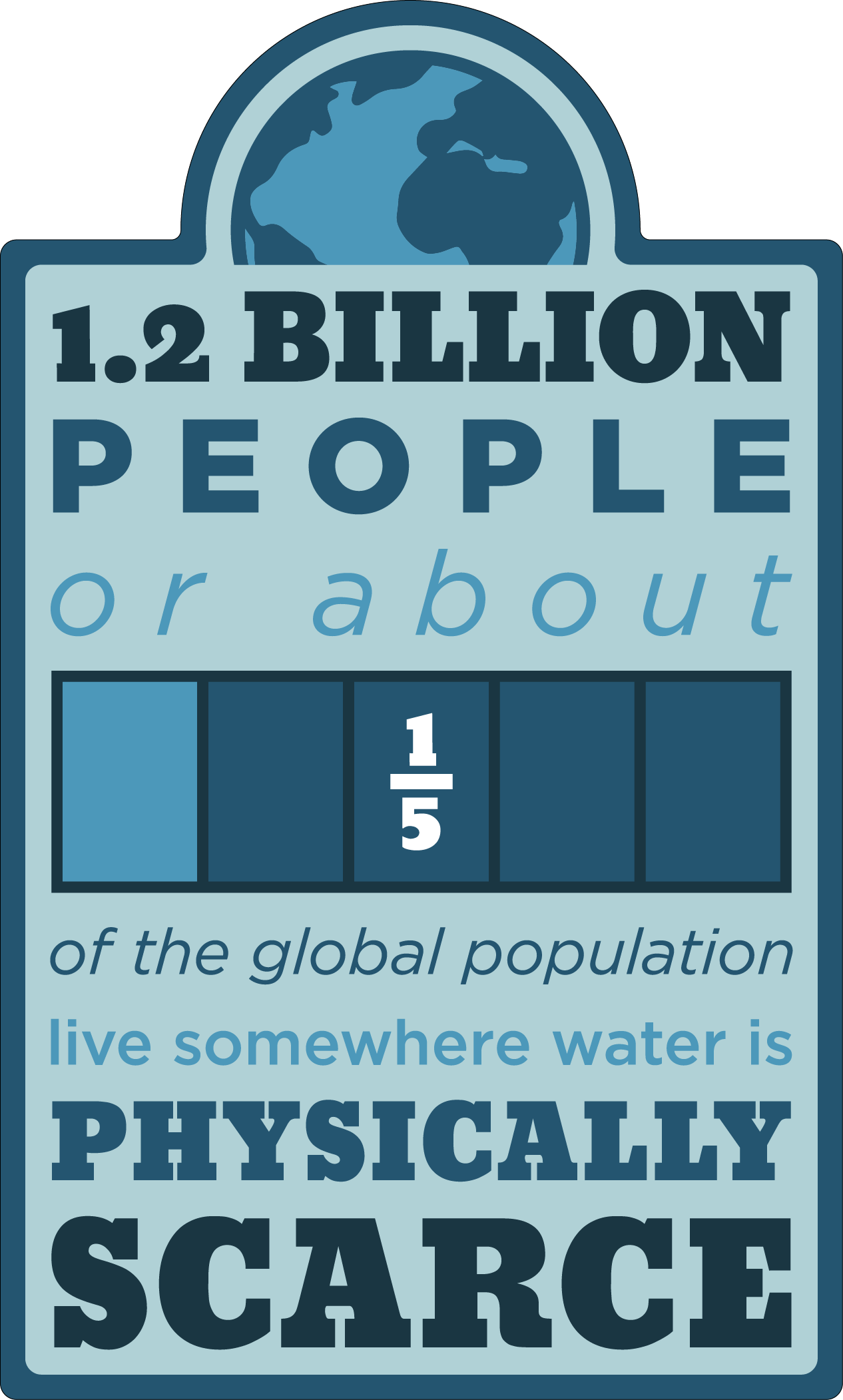 One-fifth-of-global-population-live-where-water-is-scarce