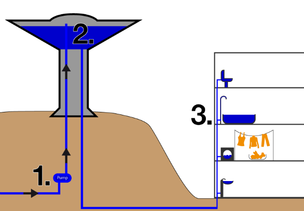 Water-Tower-Diagram