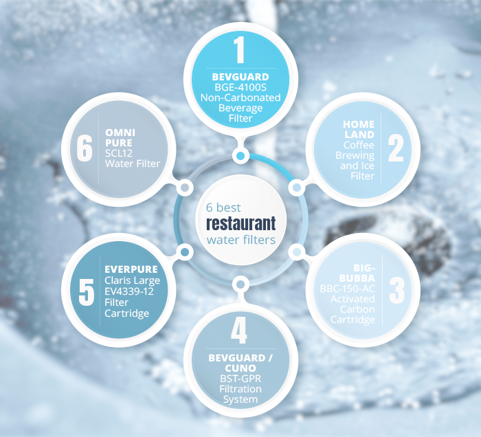 best restaurant water filters graphic