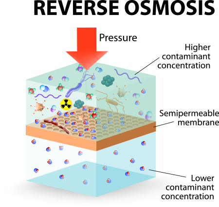 reverse osmosis illustration