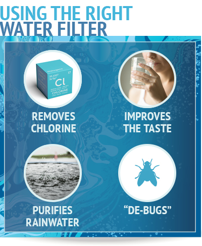 using right water filter