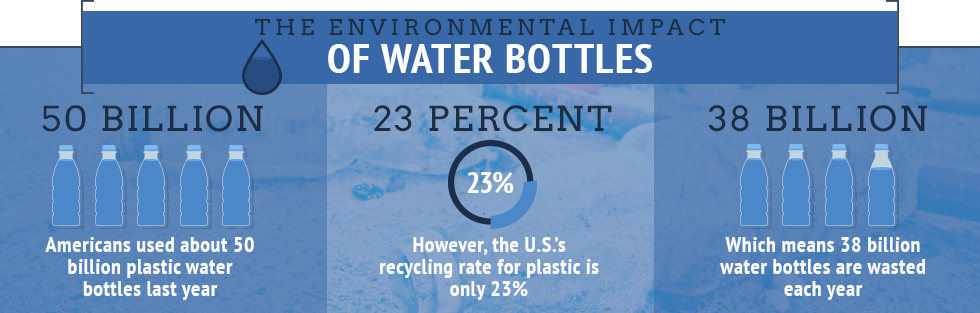 water bottles environmental impact graphic