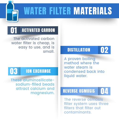 water filter materials graphic